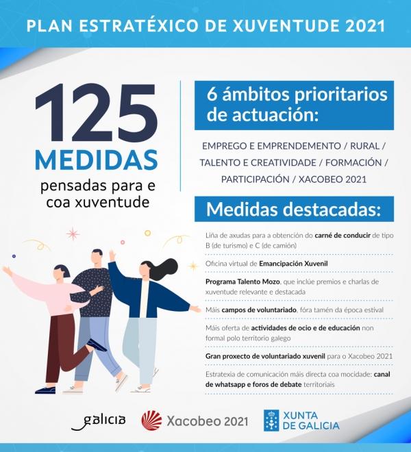 Plan estratéxico de xuventude de Galicia 2021